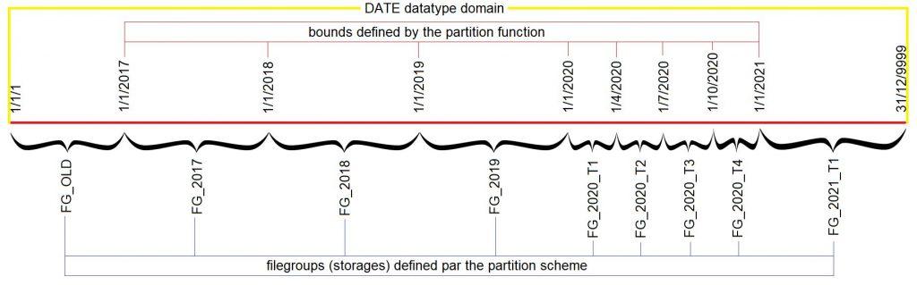 Partition principles in SQL Server
